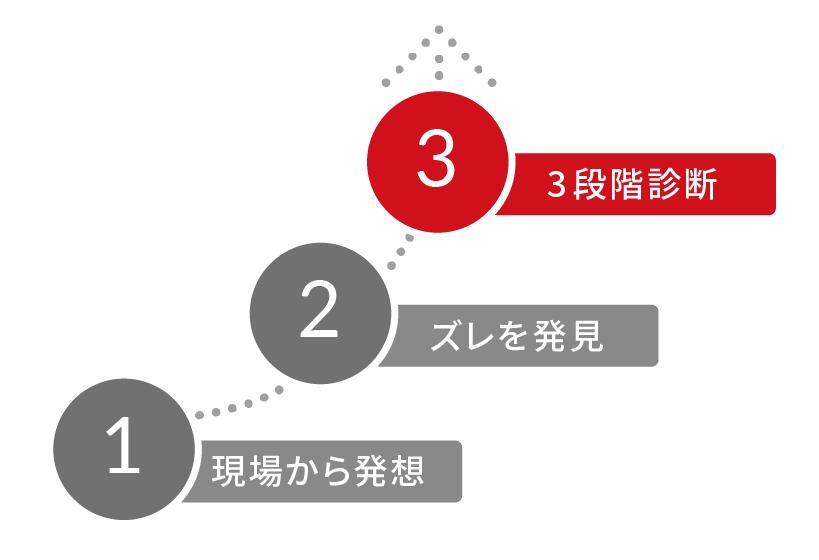 デザイン診断は状況に応じて3段階