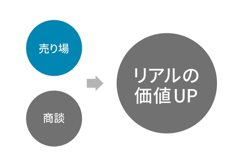 売場のリアル→オンラインはECサイト制作だけではダメ