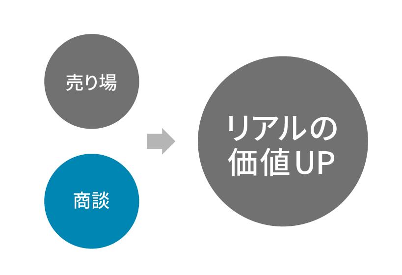 商談のリアル→オンラインは新規取引先開拓が肝