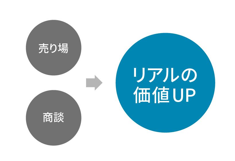 リアル→オンライン時代では「リアルの価値」がUP