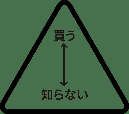 顧客化ピラミッド