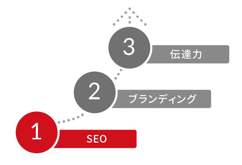 【SEO】 インターネットの世界でお客様と出会うために