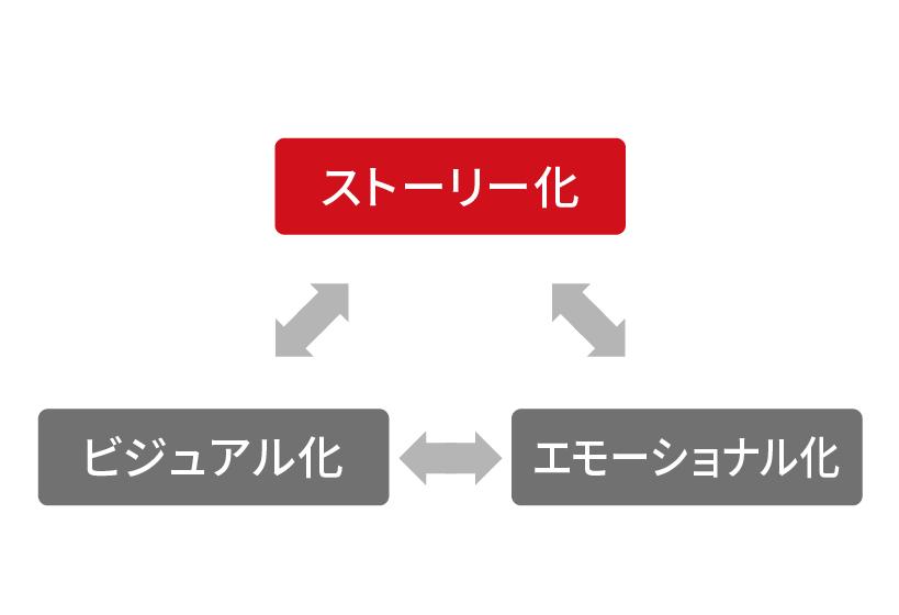 ストーリー(物語)化