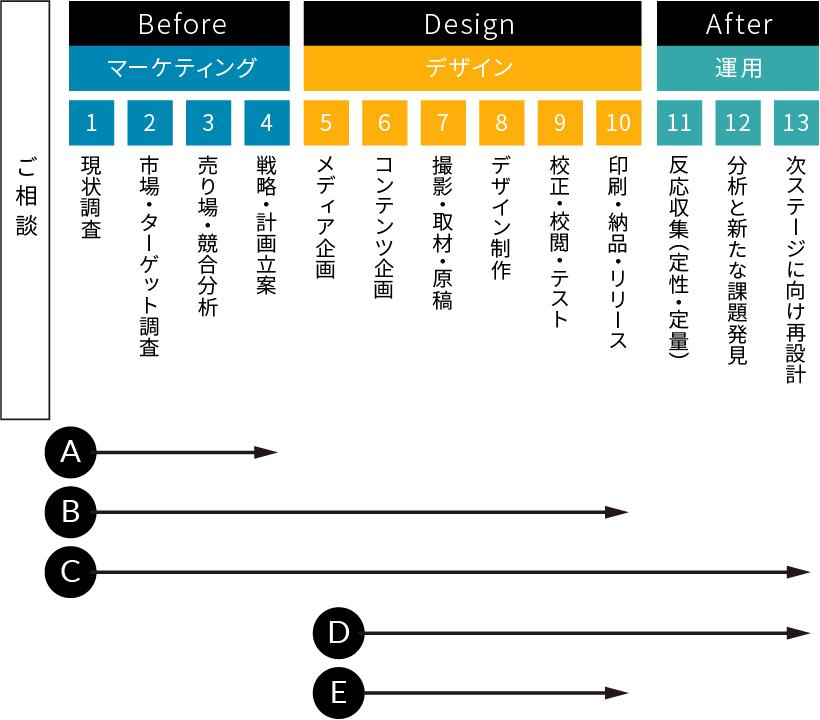 ご相談→ マーケティング→ デザイン→ 運用