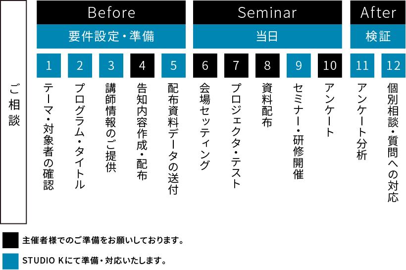 ご相談→ 要件設定・準備→ 当日→ 検証